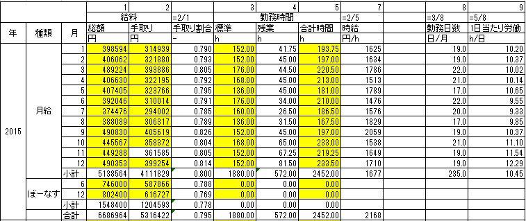 手取りの給料と残業を含む執務時間を年間ベースで合計し、時給を計算した表です。