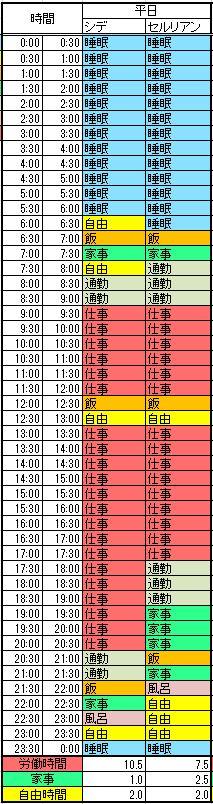 平日の24時間をどのように使っているかを示した図です。自由時間を可視化したイメージとなります。
