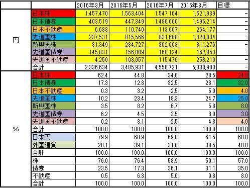 アセットアロケーション、資産配分を示す表です。