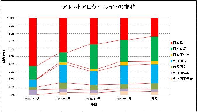 アセットアロケーション、資産配分の推移を示すグラフです。