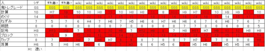 鬼トレグレードSSSの方の成績をまとめた表です。