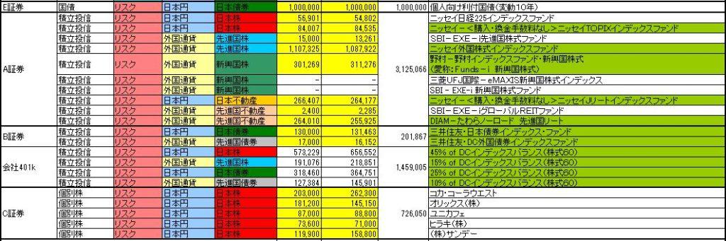 リスク資産の内訳、個別の投資信託、株を示した表です。