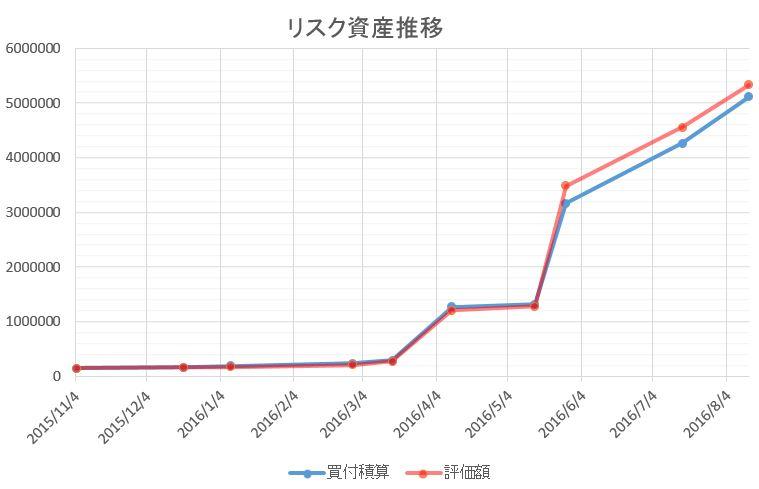 リスク資産の推移を示したグラフです。