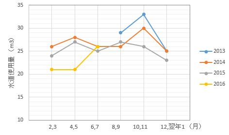 sessui rireki 20160813 graph
