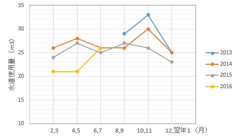 sessui rireki 20160813 graph