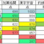 鬼トレ成績20161013