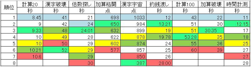 鬼トレ補助の種目ごとの記録をランキングで示した表です。