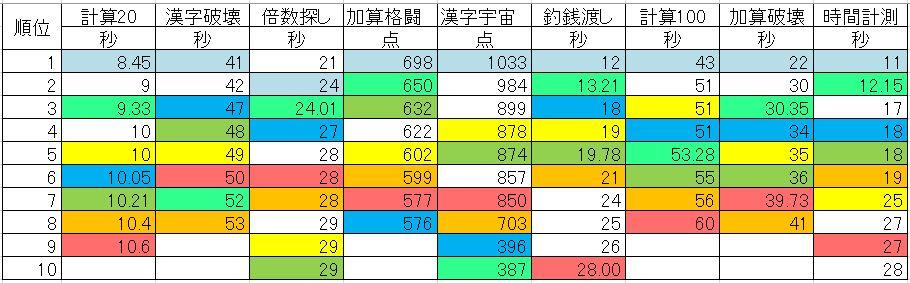 hojo-ranking-20161105