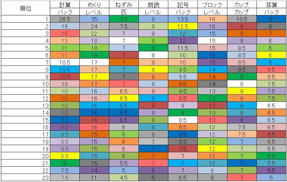 鬼トレグレードSSSの方の記録を集めてランキング形式にまとめた表です。