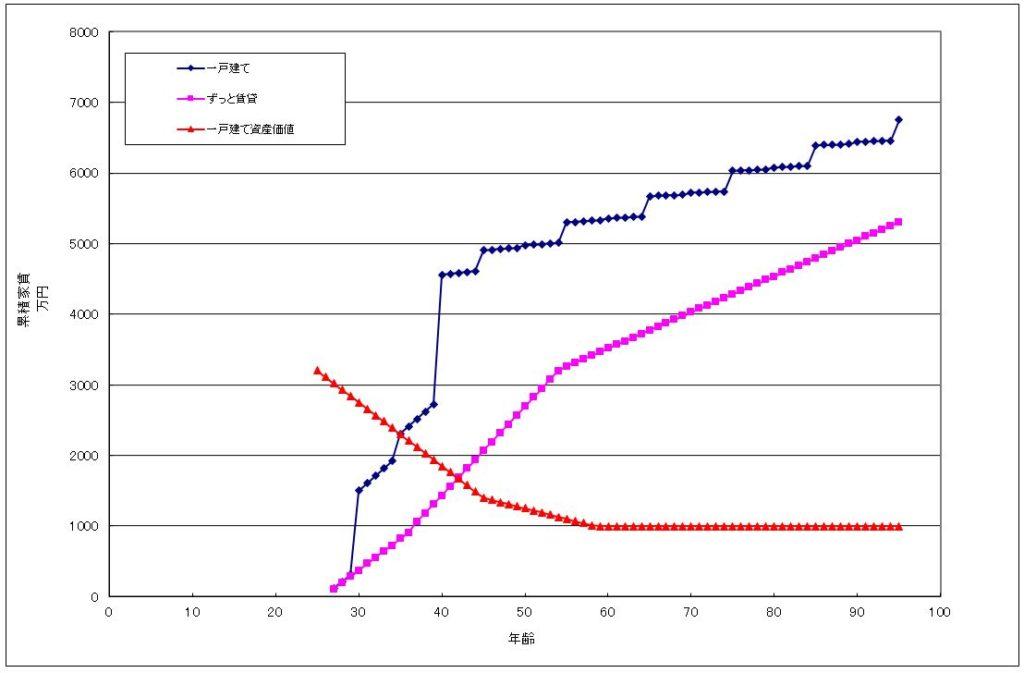 持ち家と賃貸の必要経費を示したグラフ