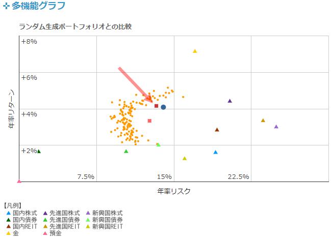 ポートフォリオ・アナライザーの計算結果の図