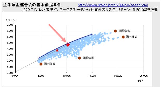 タロットのポートフォリオ理論の計算結果の図
