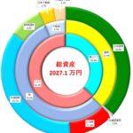 総資産2000万円突破! 称号「付せん持ち」ゲット! 積立投資2017年8月