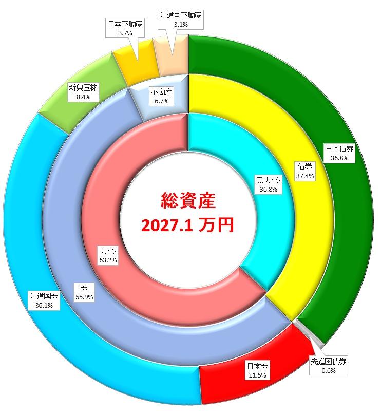 積立投資の資産状況2017年8月 総資産2000万円突破!億り人に続く称号「付せん持ち」ゲット!
