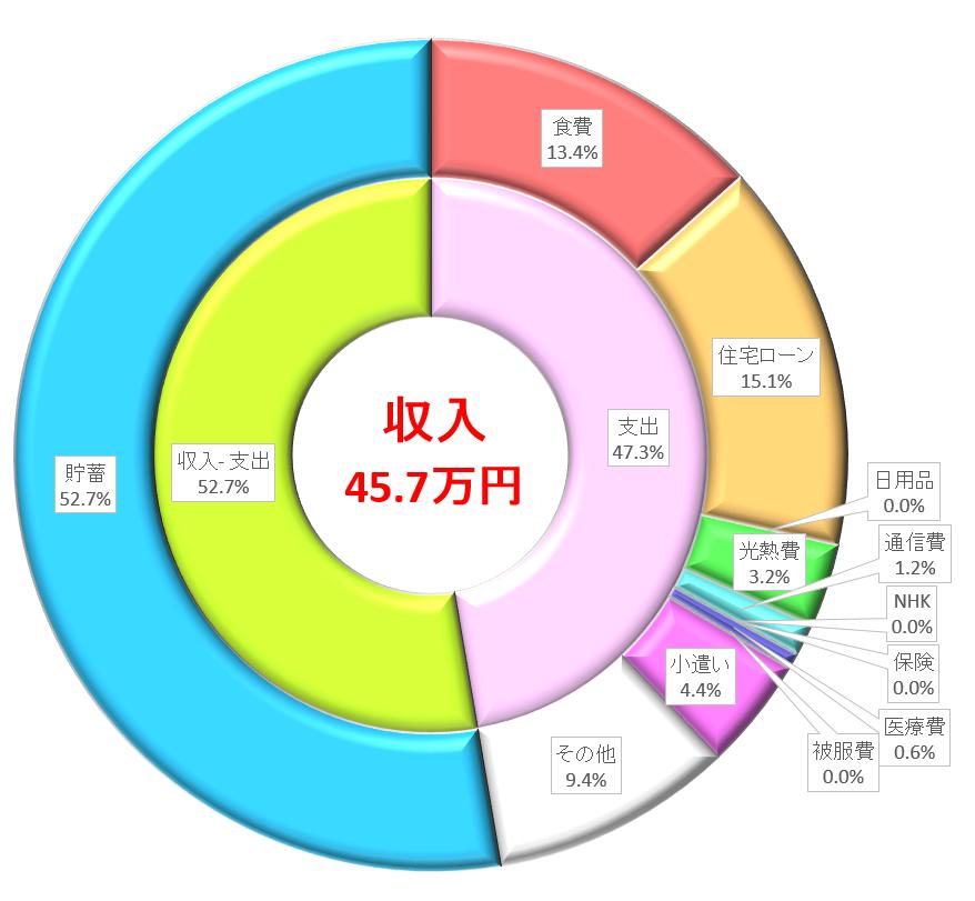 旅行に行ったけど貯蓄率52.7% 共働き子なし夫婦(DINKS)の家計簿2017年9月