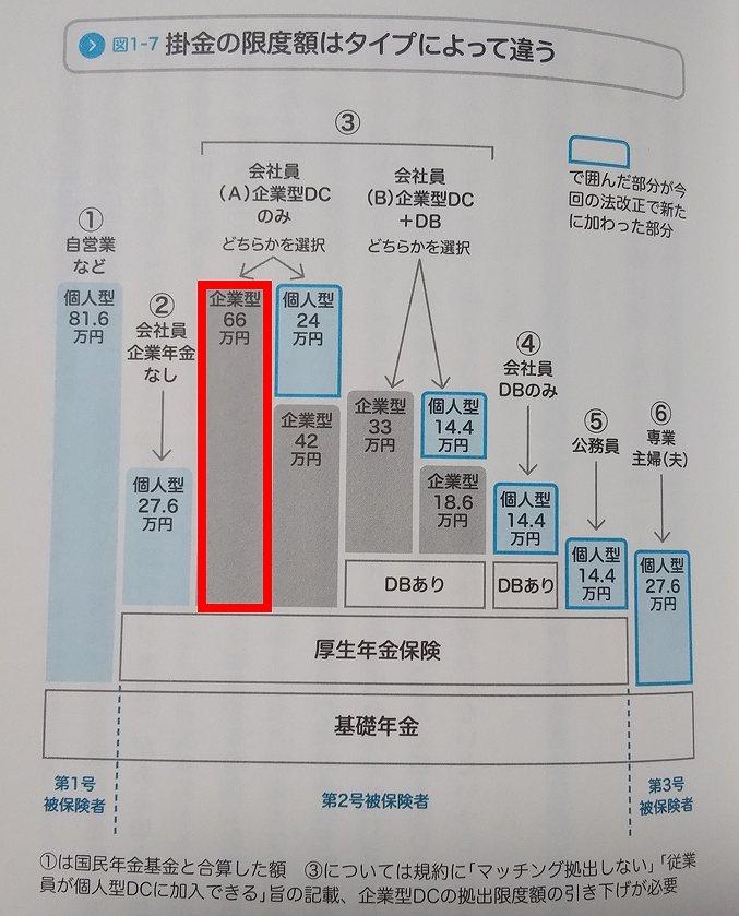 企業型確定拠出年金(企業型DC)でマッチング拠出フル活用の55000円掛けるってしばらく無理な件