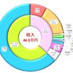骨と皮だらけの家計簿で貯蓄率63.2%! 共働き子なし夫婦(DINKS)の家計簿2017年10月