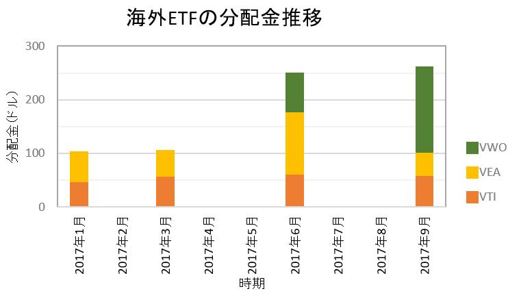 海外ETFの分配金2017年10月 いつの間にこんなに!このペースでいけば(ゴクリ・・・