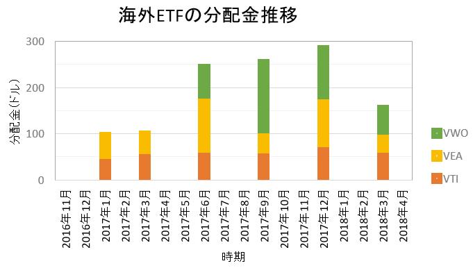 海外ETFの分配金2018年3月 うわっ…私の分配金、低すぎ…?いいえ、去年よりも増えてます
