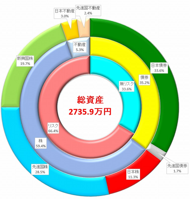 積立投資の資産状況2018年10月 NISA枠夫婦二人分240万円使い切り完了!外国株が下がってますね、買い時ぃ!!