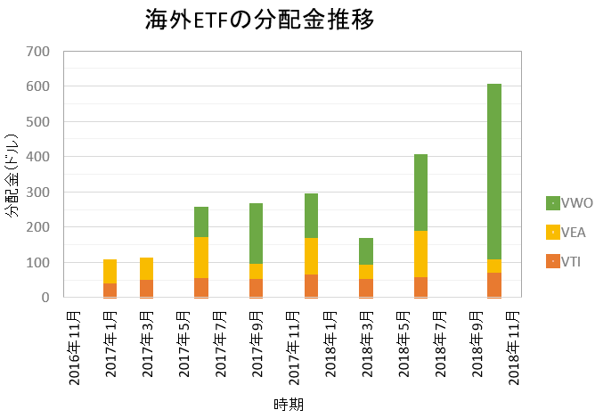 分配金ってそんなに大したことないんでsy・・・ってこんなにもらえるの!?余裕で去年よりも増えてます 海外ETFの分配金2018年10月