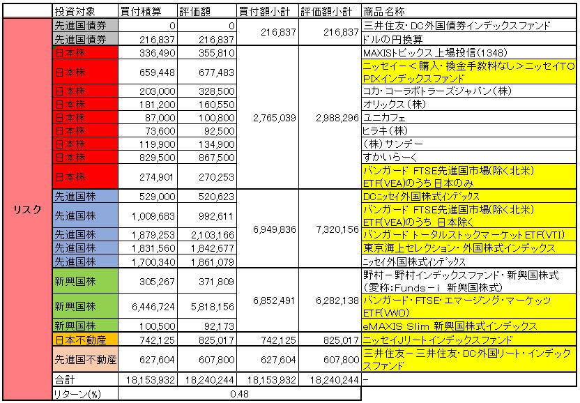 リスク資産2018 december
