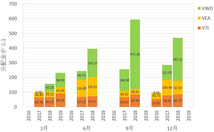 海外ETFの分配金2019年3月 忘れた頃に分配金がやってきました。ありがとう、ありがとう!