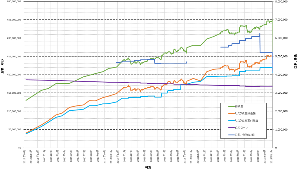 折れ線グラフによりこれまでの積立投資の記録を示しています。一日ごとのデータを取り込むことで、細かな値動きを表現しています。