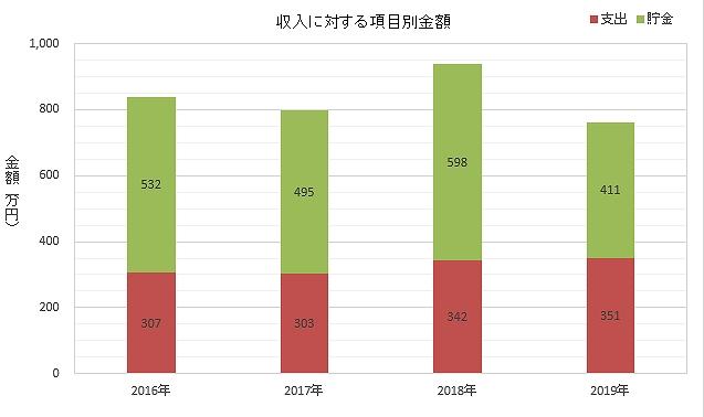 年間の支出と貯金の推移を示すグラフです。