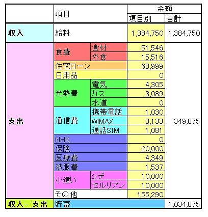 収入、支出の内訳を示す表です。