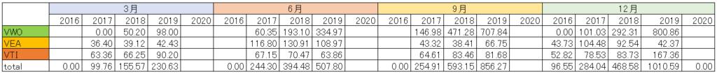 海外ETFの3ヶ月ごとの分配金を、年ごと、銘柄ごとにまとめた表です。