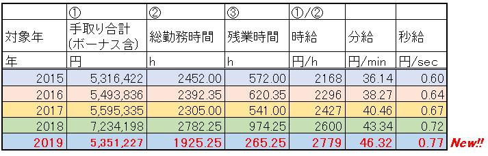 総勤務時間と手取り給料から時給を計算し、毎年の比較を示した表です。
