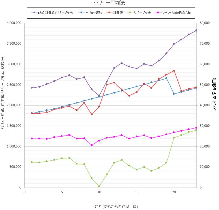 バリュー平均法の実績をグラフ化したものです。