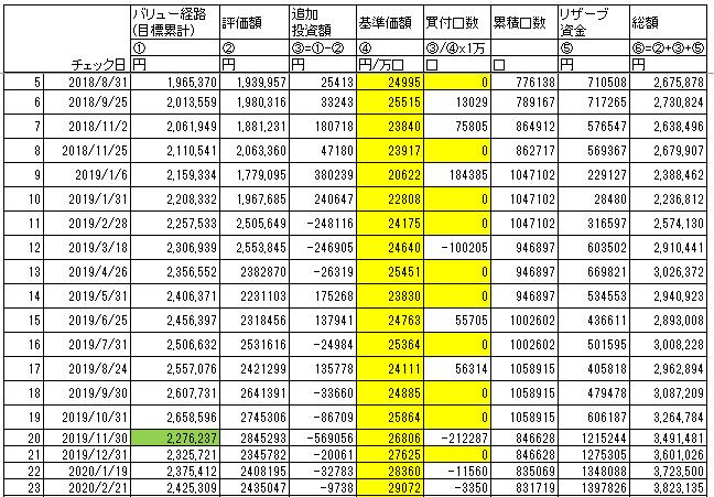 バリュー平均法の計算、実績をまとめた表です。
