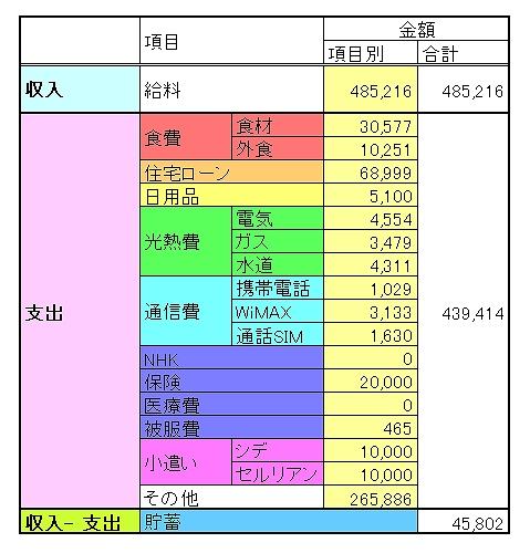 収入と支出の内訳、項目ごとの金額が分かる表です。