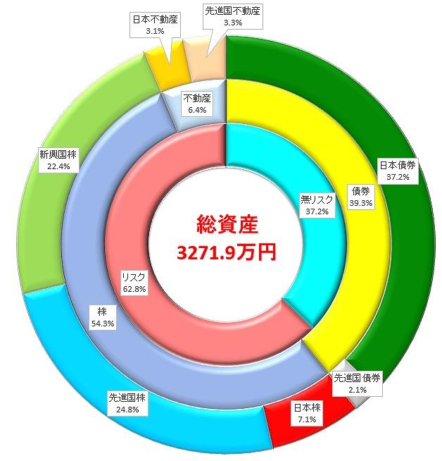 総資産を円グラフにしています。各資産クラスの割合が視覚的に表現され、どれくらいリスクを取っているのか確認できます。