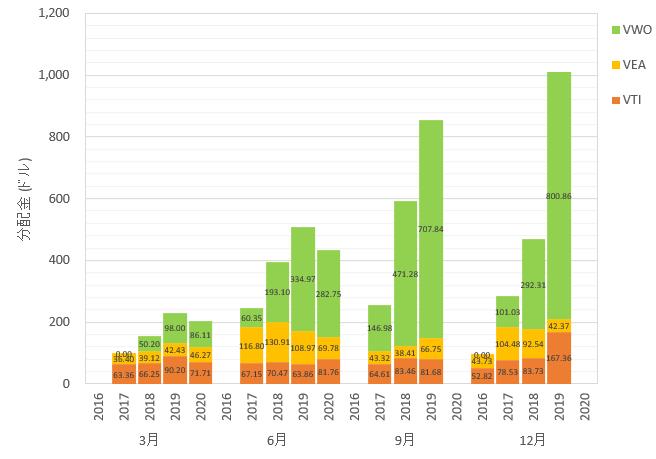 海外ETFの3ヶ月ごとの分配金を、年ごと、銘柄ごとにまとめた棒グラフです。