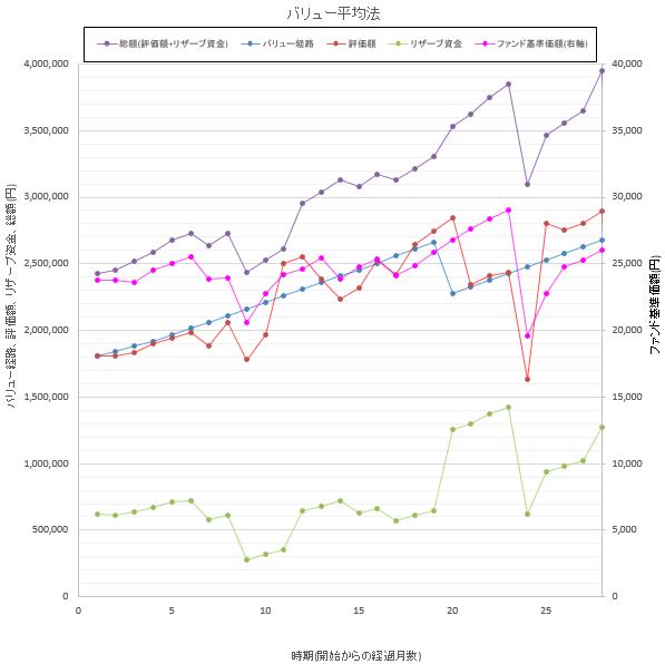 バリュー平均法の実績を月ごとのデータでグラフ化したものです。