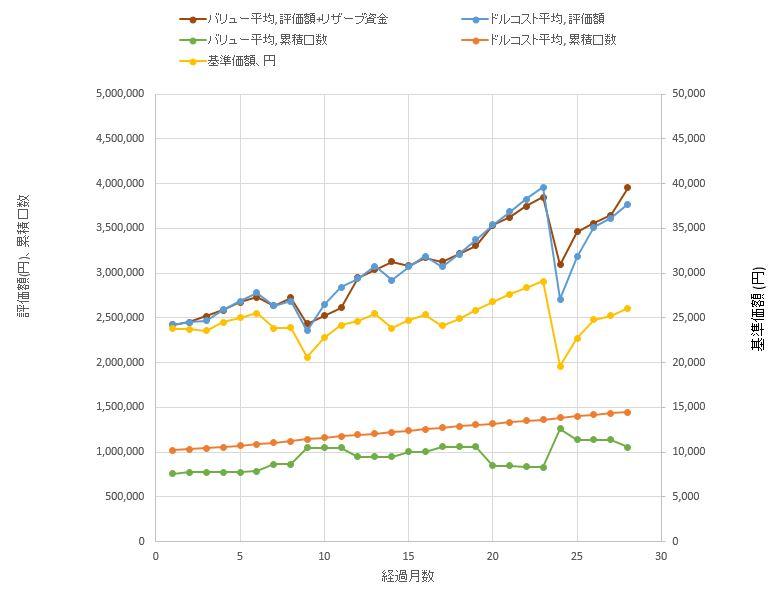 バリュー平均法とドルコスト平均法を比較したグラフです。評価額、購入した口数、ファンドの基準価額などを2年間の期間で比較しました。