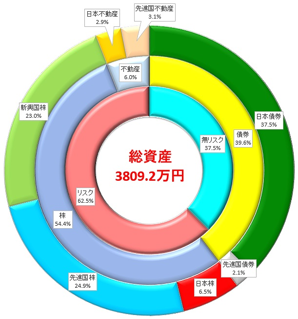資産円グラフ2020-july