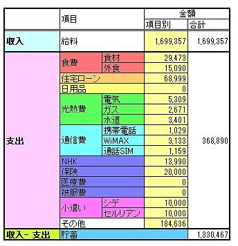 収入と支出の内訳が分かるように、項目ごとに整理した円グラフです。