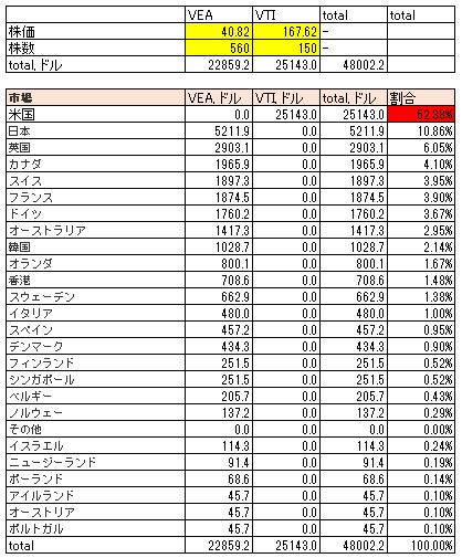 VEAとVTIの組み合わせで市場別構成比率を求めた表です。