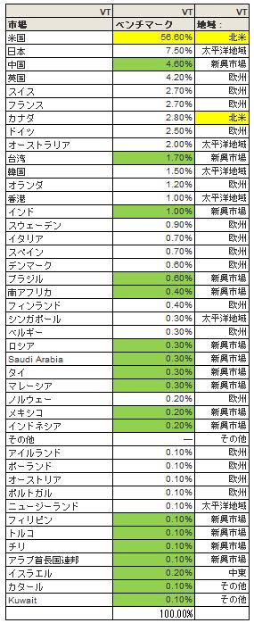全世界株ETFであるVTの市場別構成比率の表です。