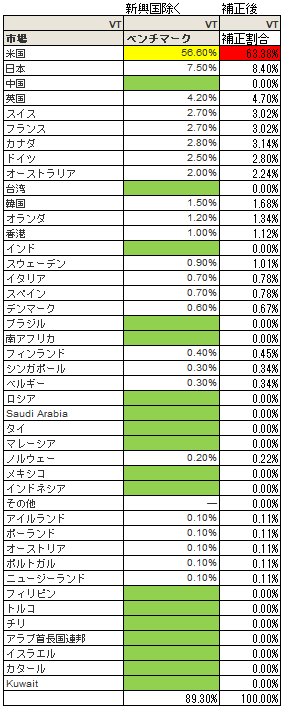 全世界株ETFであるVTにおいて、先進国株のみの市場別構成比率を求めた表です。
