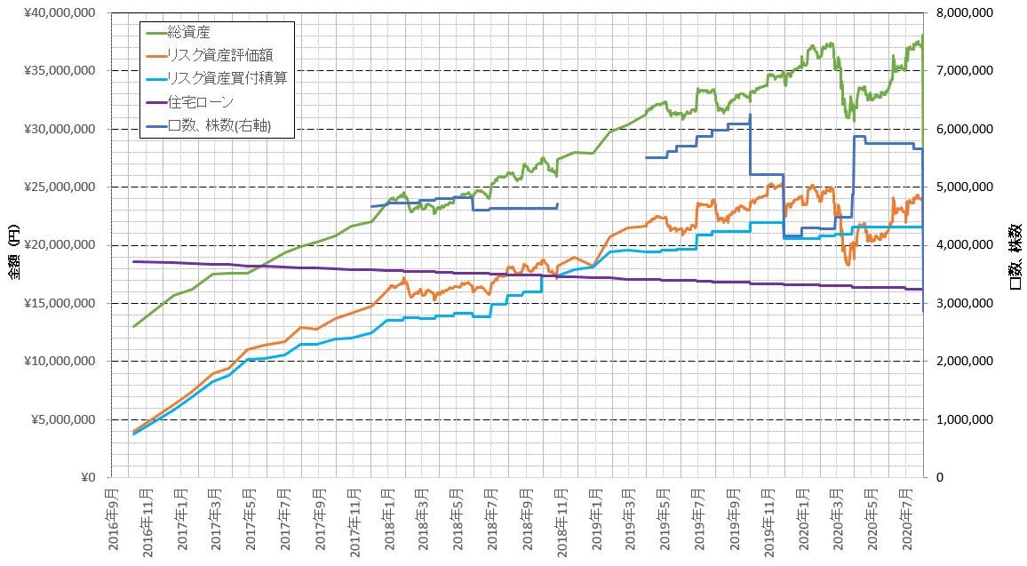 資産運用の成績を示すグラフです。