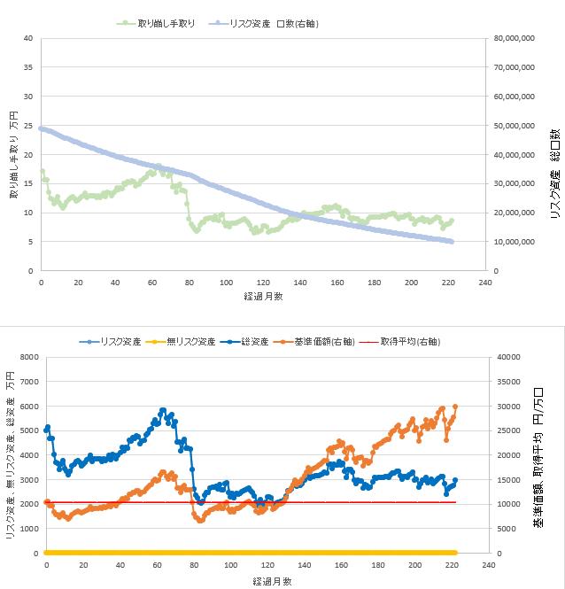 総資産5000万円、リスク資産100%での定率取り崩しシミュレーション結果を示す図です。