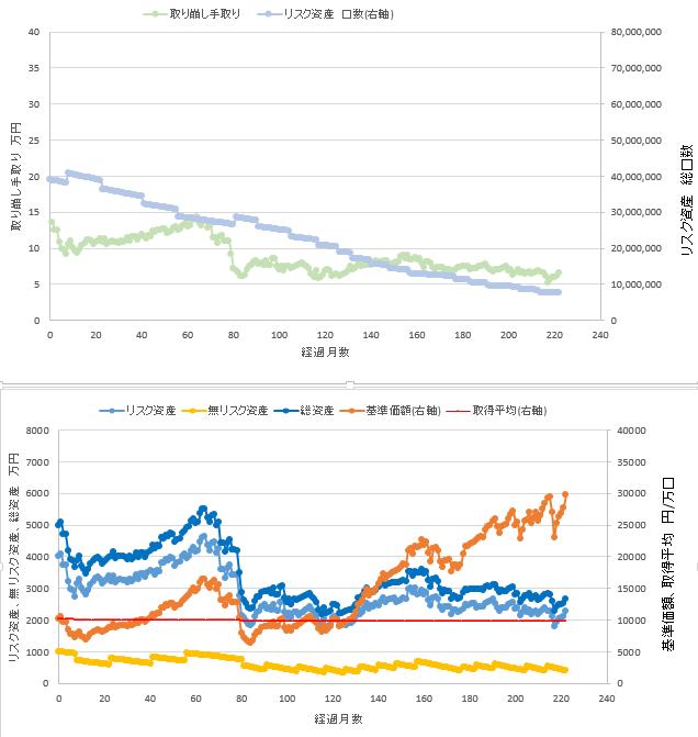 総資産5000万円、リスク資産80%での定率取り崩しシミュレーション結果を示す図です。