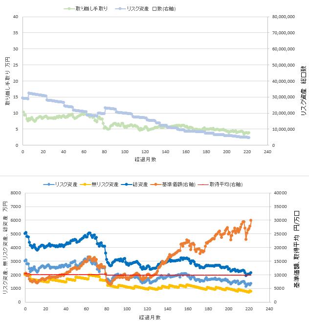 総資産5000万円、リスク資産60%での定率取り崩しシミュレーション結果を示す図です。