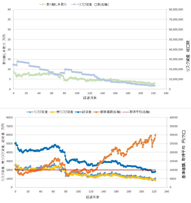 総資産5000万円、リスク資産50%での定率取り崩しシミュレーション結果を示す図です。