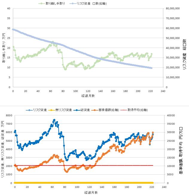 総資産6000万円、リスク資産100%での定率取り崩しシミュレーション結果を示す図です。